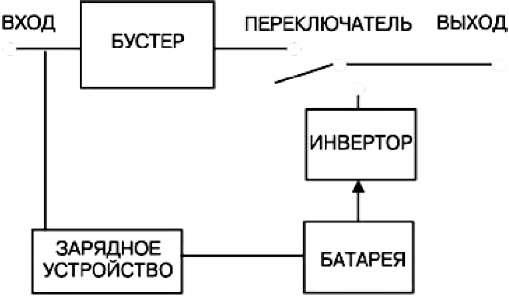 схема инвертора, схема ИБП